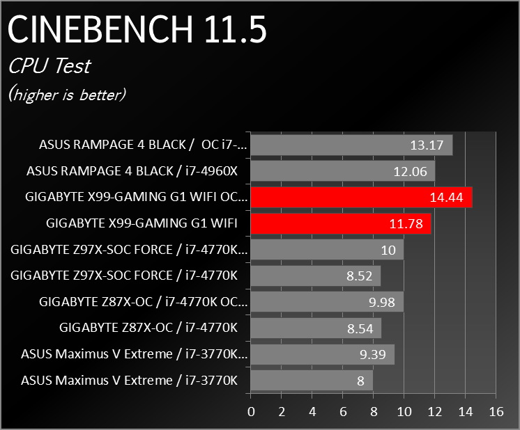 X99_Gaming_G1_WIFI_Benchmark_0002