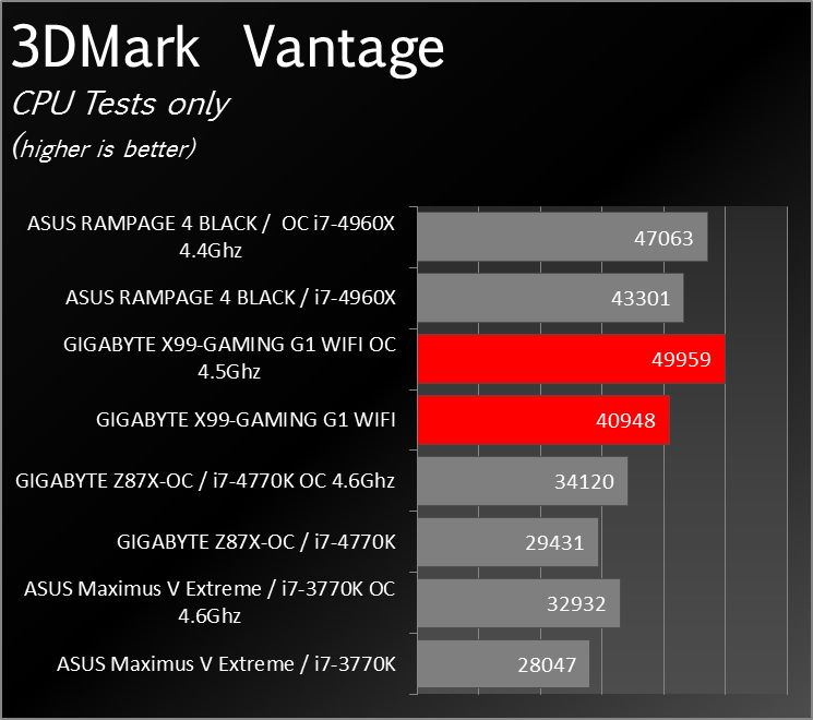 X99_Gaming_G1_WIFI_Benchmark_0005
