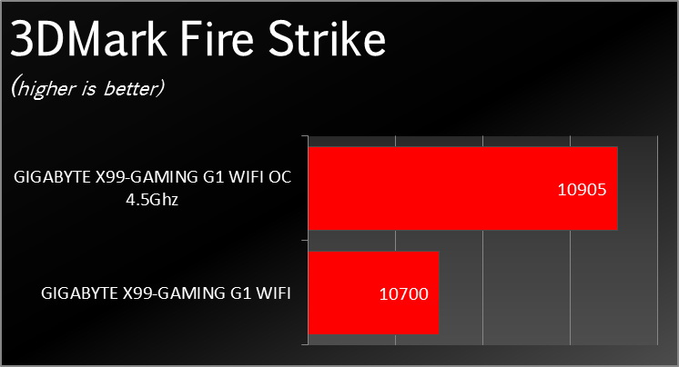 X99_Gaming_G1_WIFI_Benchmark_0012