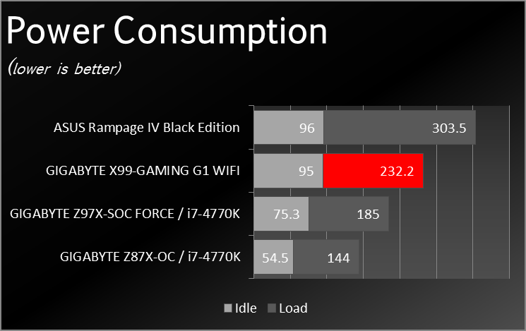 X99_Gaming_G1_WIFI_Benchmark_PWTMP_001