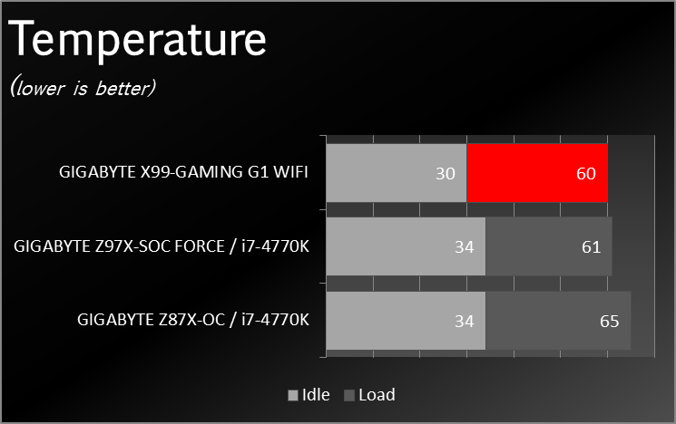 X99_Gaming_G1_WIFI_Benchmark_PWTMP_002
