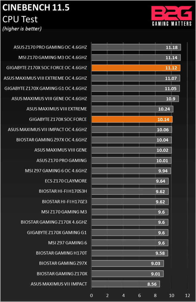 GIGABYTE_Z170X_SOC_FORCE_Review_0002