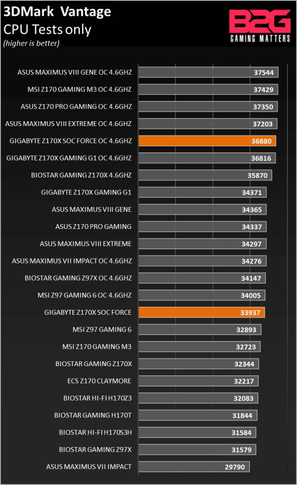 GIGABYTE_Z170X_SOC_FORCE_Review_0006