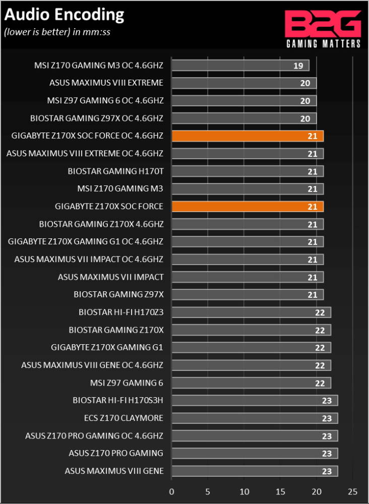 GIGABYTE_Z170X_SOC_FORCE_Review_0008