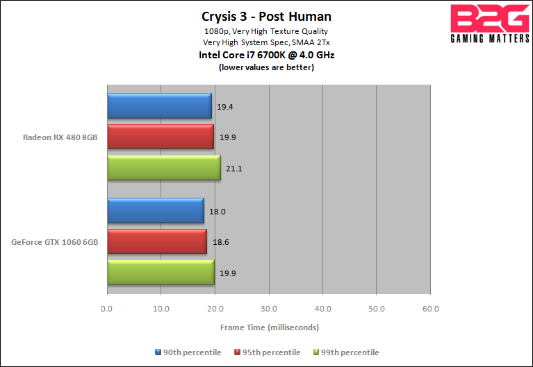 AMD Radeon RX 480 vs NVIDIA GeForce GTX 1060: Head-to-Head 1080p