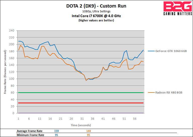 B2G GTX 1060 vs RX 480 - DOTA 2 - FPS