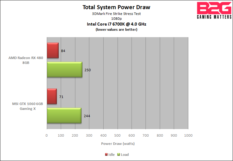 B2G GTX 1060 vs RX 480 - Power