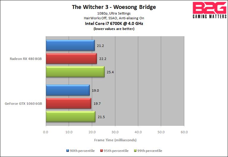 B2G GTX 1060 vs RX 480 - Witcher 3 - frame time