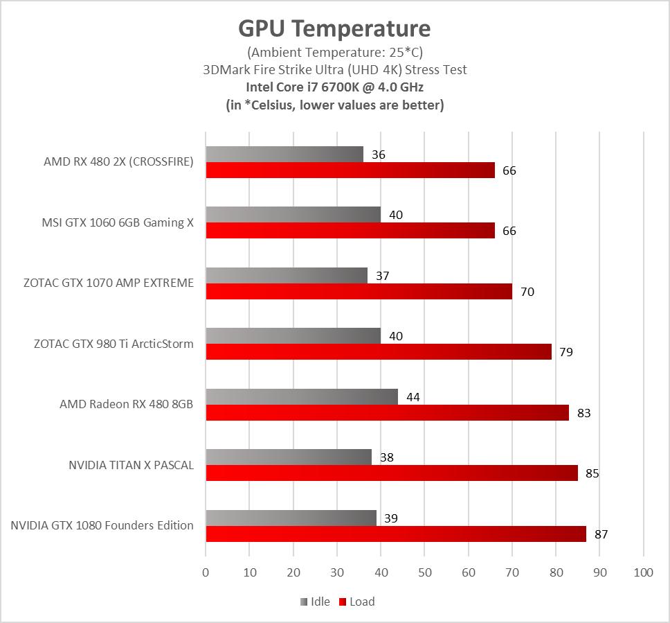 Stress Test Nvidia Gpu: ZOTAC GTX 1070 AMP! EXTREME 8GB Graphics Card Review