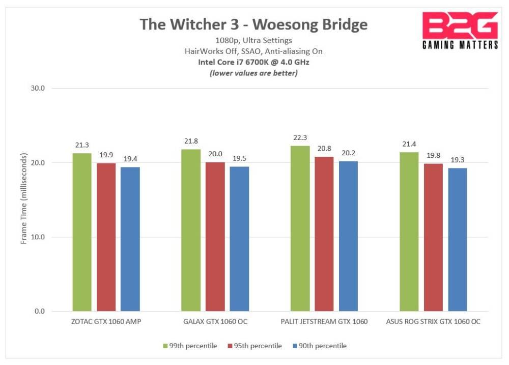 witcher3_1080_frametimes