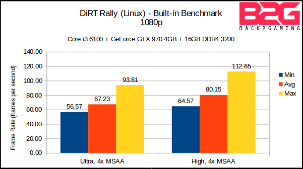 DiRT Rally Linux Benchmark Preview - Back2Gaming