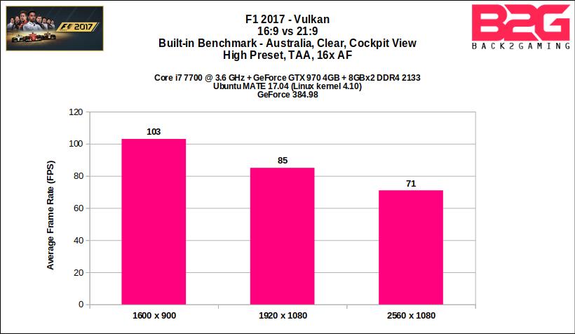 F1 2017 - Vulkan Performance Review - Back2Gaming