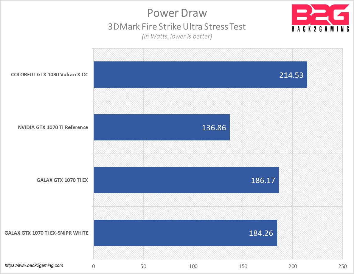 GALAX GTX 1070 Ti EX-SNPR WHITE 8GB Graphics Card Review - Back2Gaming