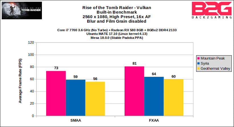 Rise of the Tomb Raider - Vulkan Performance Review
