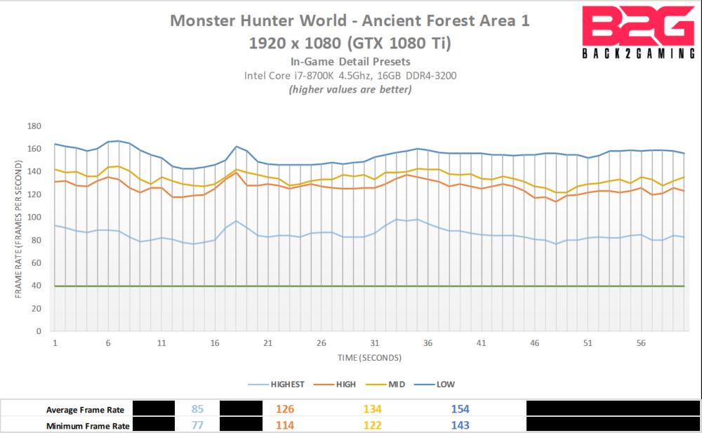Monster Hunter World PC CPU/GPU Performance Analysis