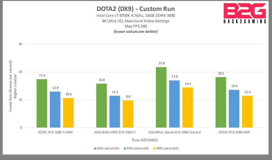 NVIDIA GeForce RTX 2080 8GB Graphics Card Performance