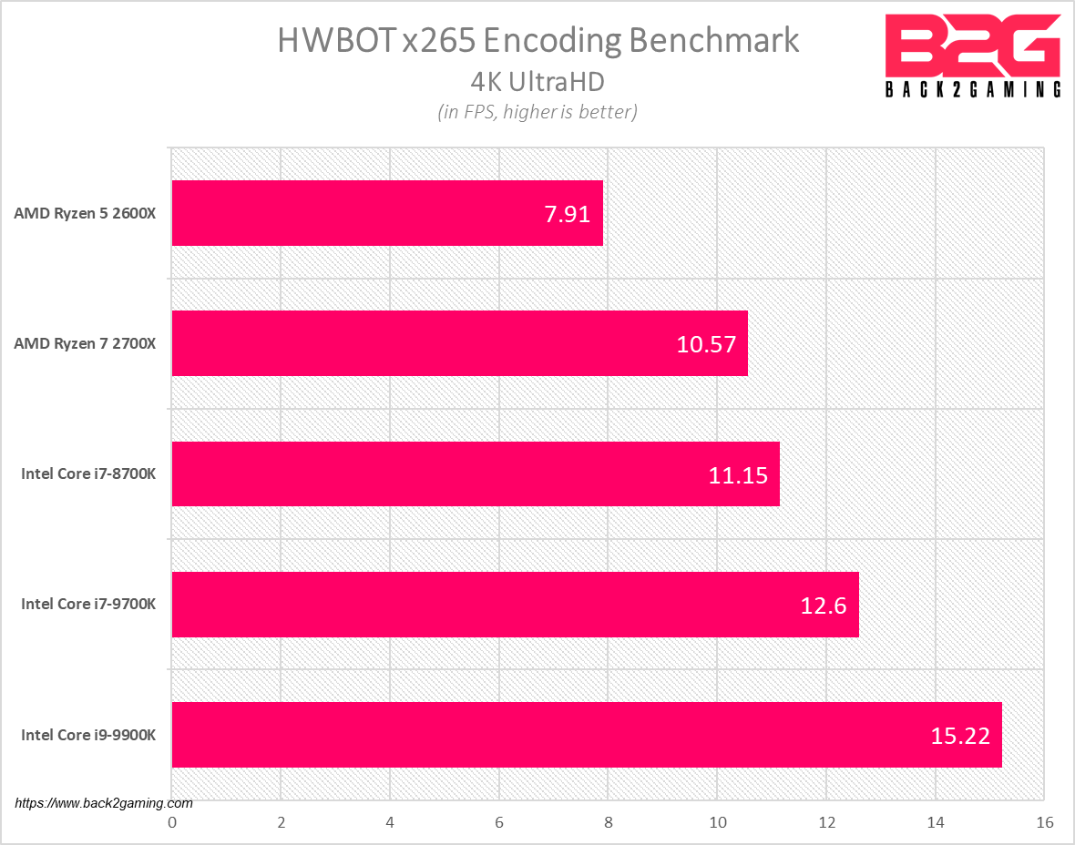 Intel Core i9-9900K and Core i7-9700K Processor Review