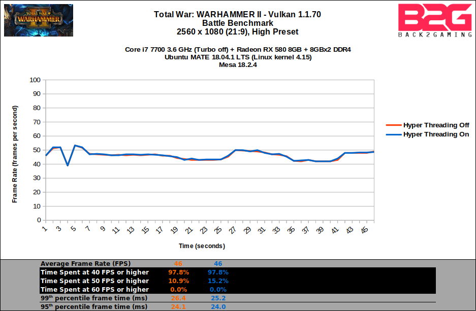 Total War: WARHAMMER II - Vulkan Performance Review