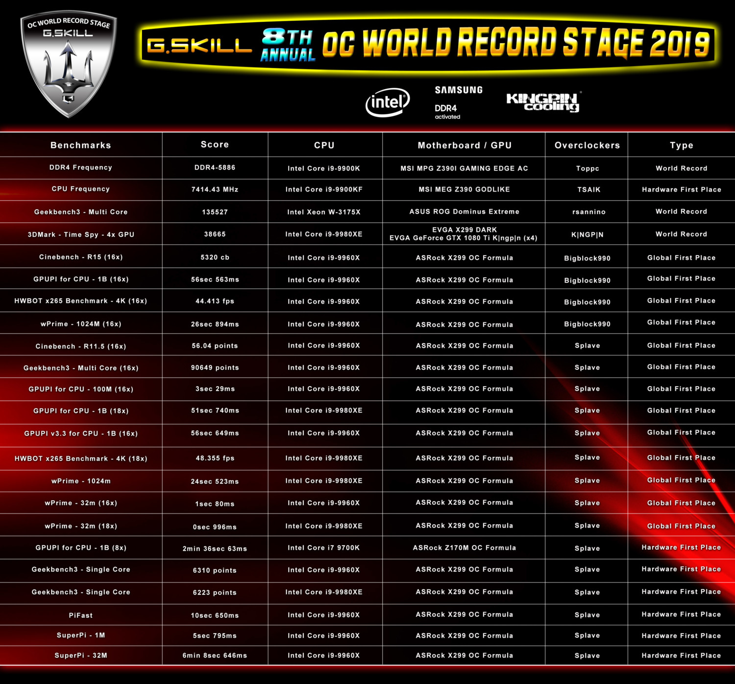 G SKILL DDR4 Memory Achieves DDR4-5886 and 23 Overclocking Records