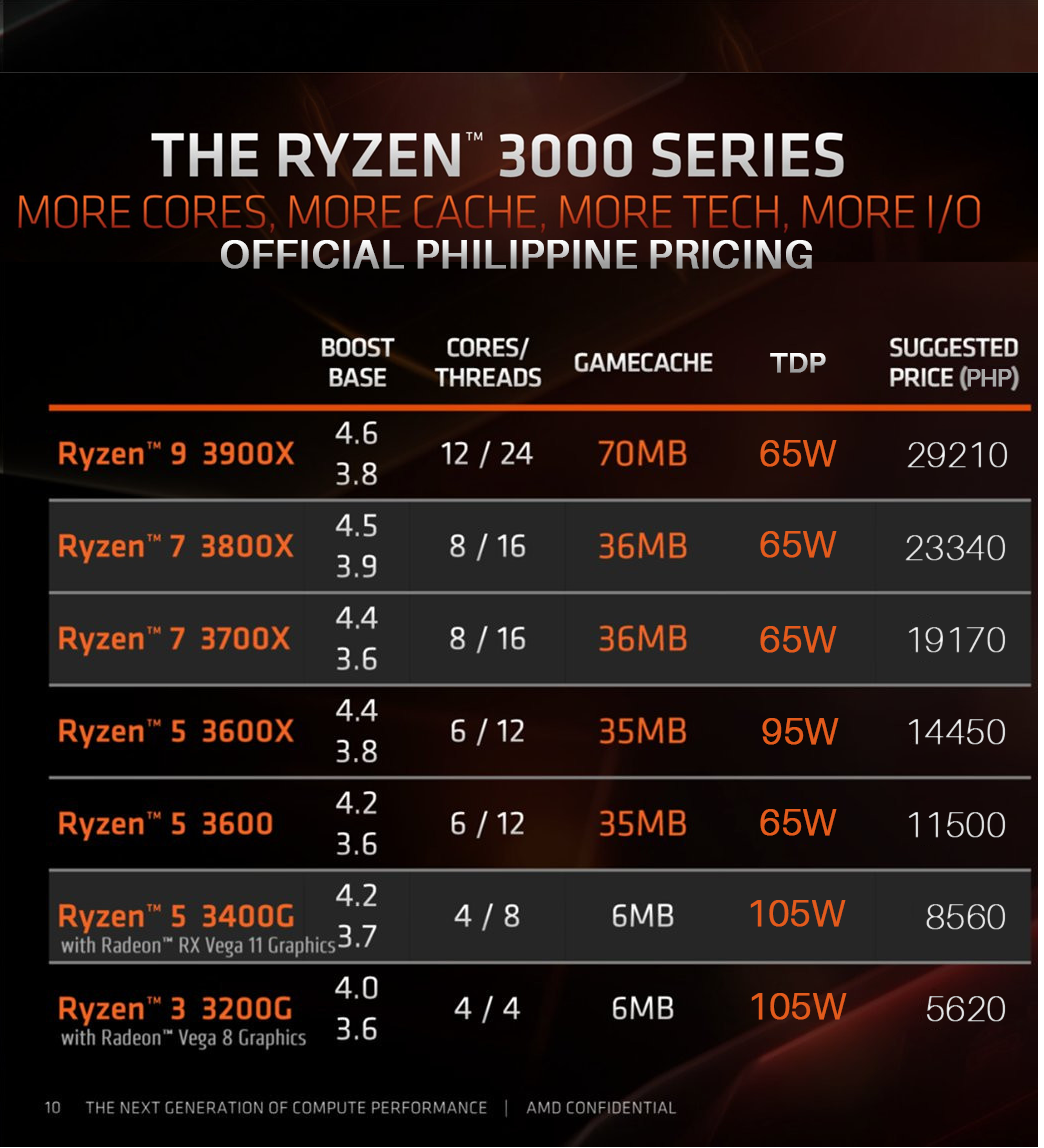 PH Dealers Post Ryzen 3000 Sale Ahead of Launch, Prices